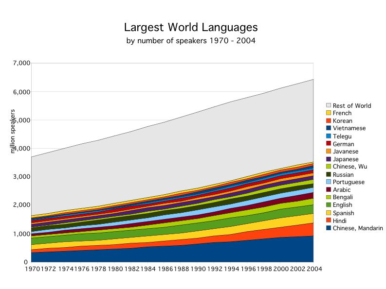 Largest World Languages Increasing Their Share of World's Population