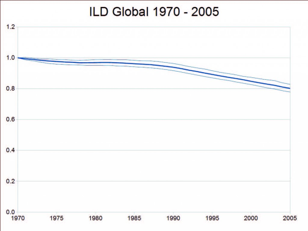 Declining Trend of Global Linguistic Diversity, 1970-2005
