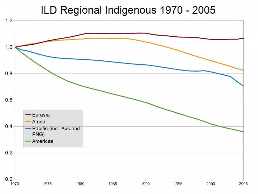 Comparison of Regional Trends of Indigenous Linguistic Diversity, 1970-2005