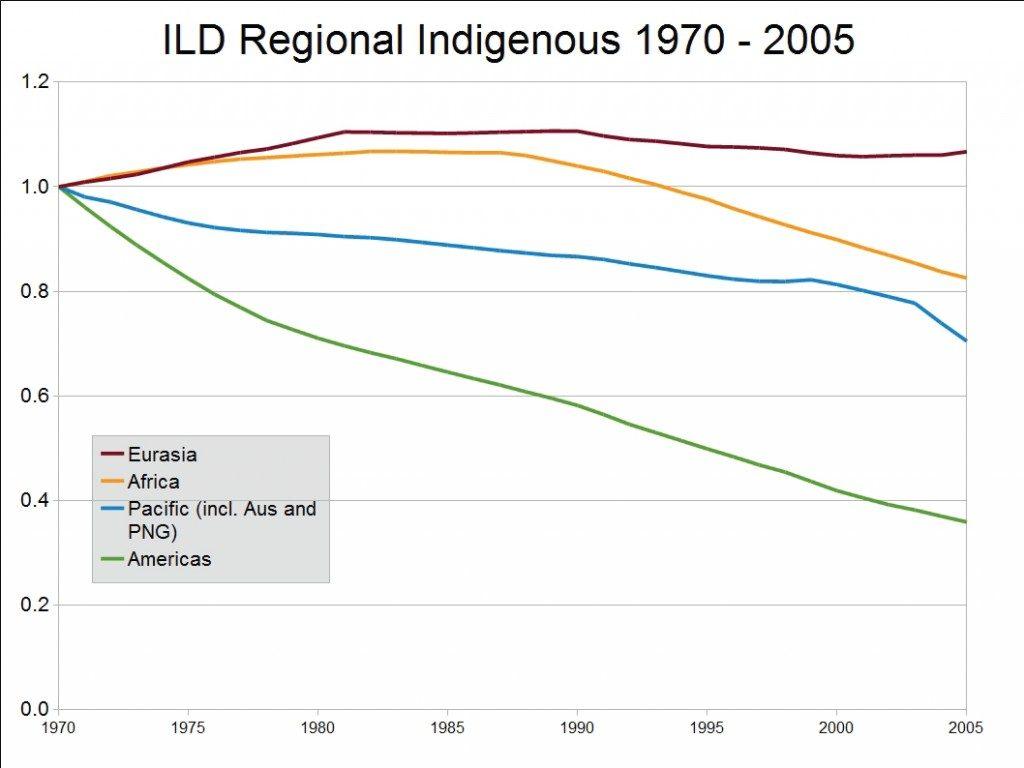 Comparison of Regional Trends of Indigenous Linguistic Diversity, 1970-2005