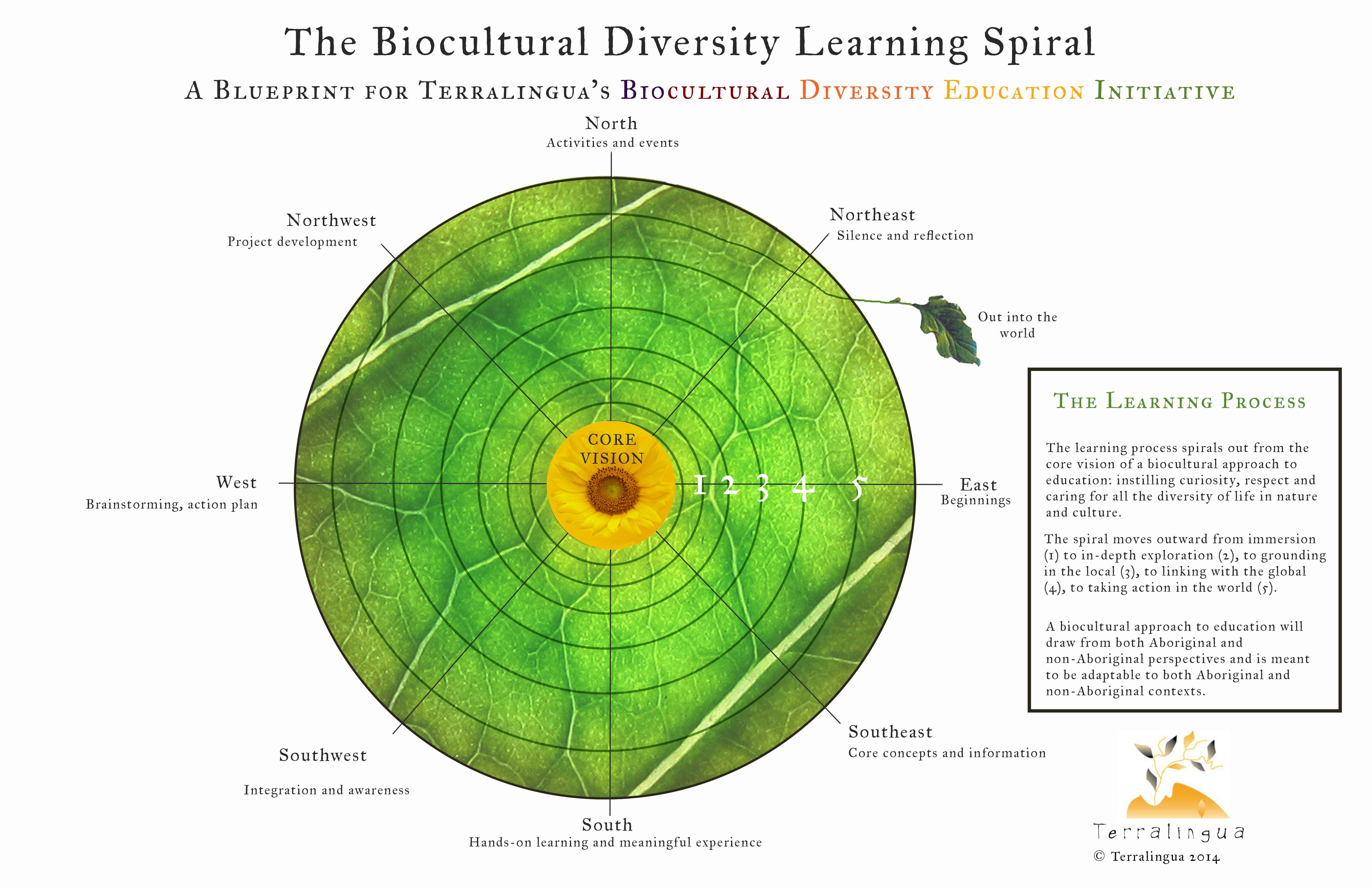 Biocultural Diversity Education - Terralingua